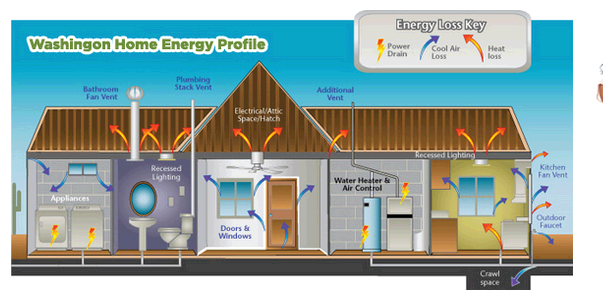 Washington Home & Energy first image